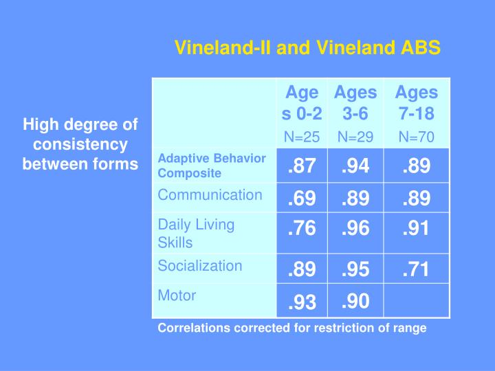 Vineland-II and Vineland ABS