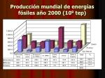 producci n mundial de energ as f siles a o 2000 10 9 tep