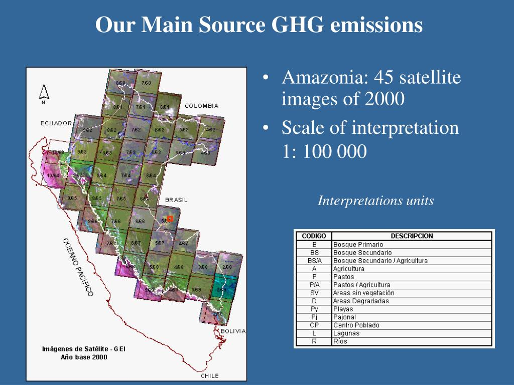 Our Main Source GHG emissions