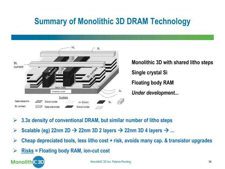 Summary of Monolithic 3D DRAM Technology