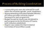 process of building coordination3
