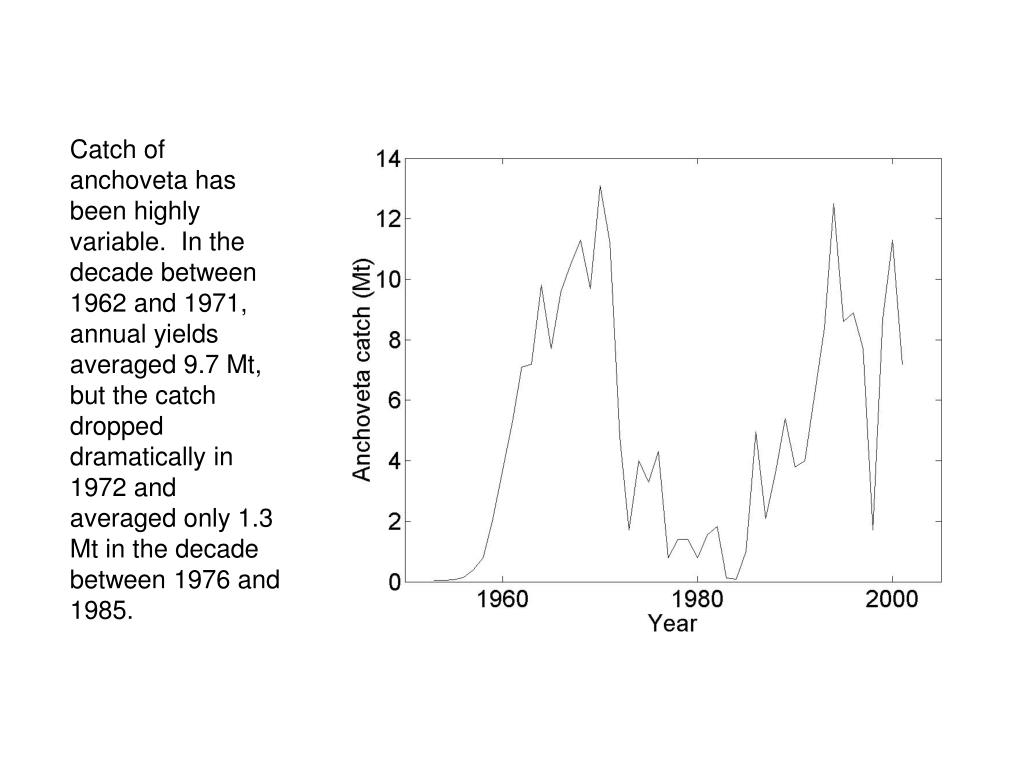 Catch of anchoveta has been highly variable.  In the decade between 1962 and 1971, annual yields averaged 9.7 Mt, but the catch dropped dramatically in 1972 and averaged only 1.3 Mt in the decade between 1976 and 1985.