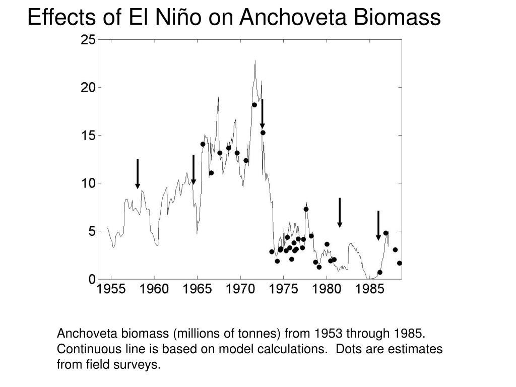 Effects of El Ni