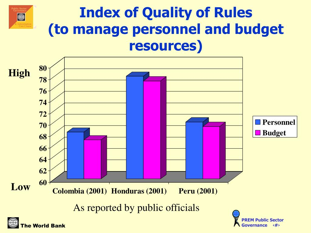 Index of Quality of Rules