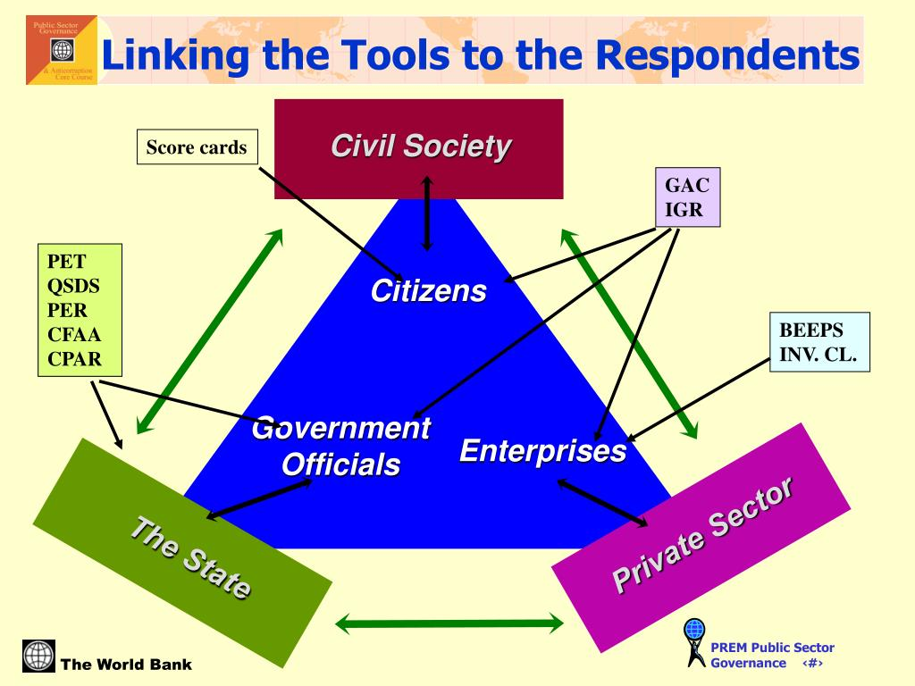Linking the Tools to the Respondents