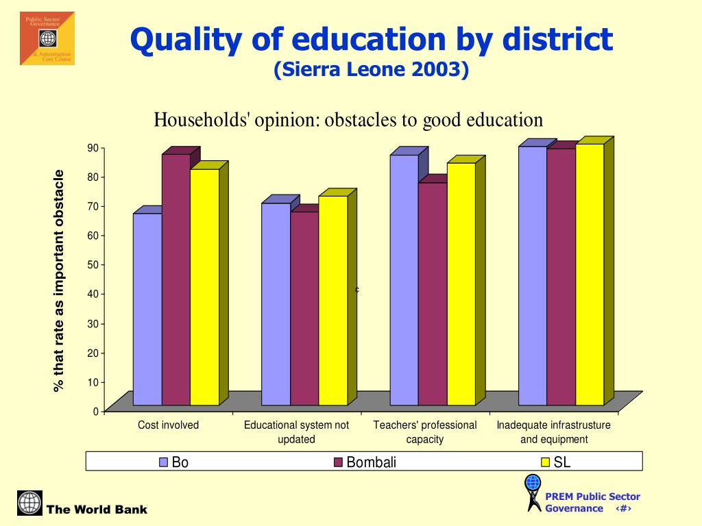 Quality of education by district