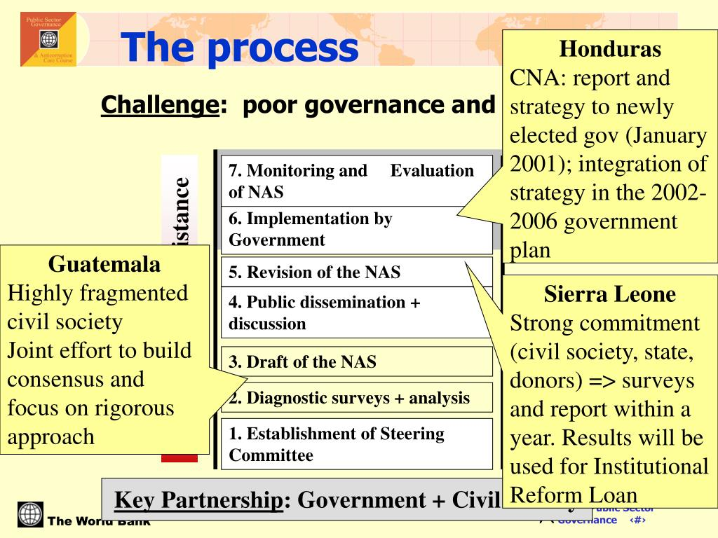 7. Monitoring and     Evaluation of NAS