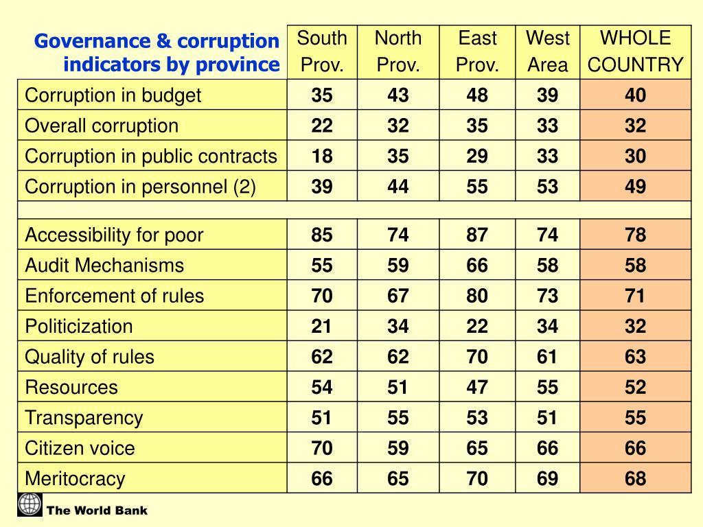 Governance & corruption indicators by province