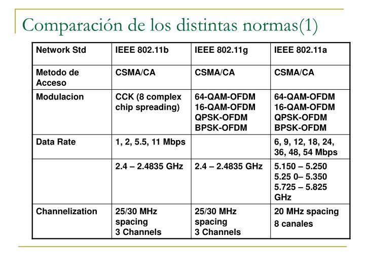 Comparación de los distintas normas(1)
