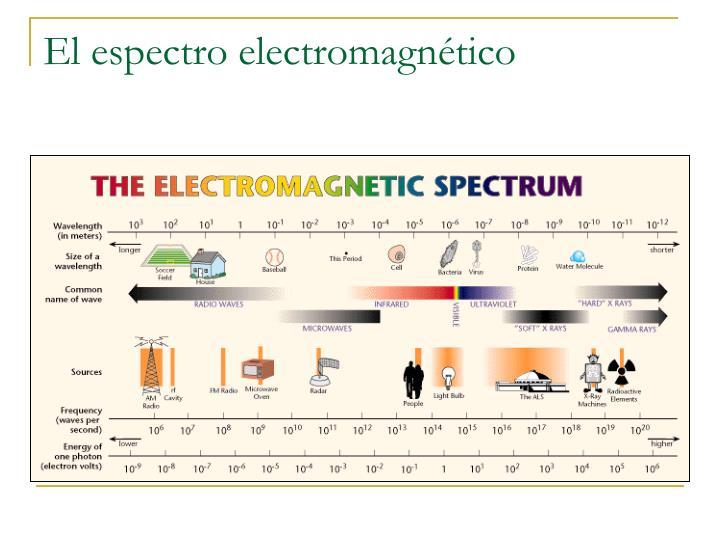 El espectro electromagn tico