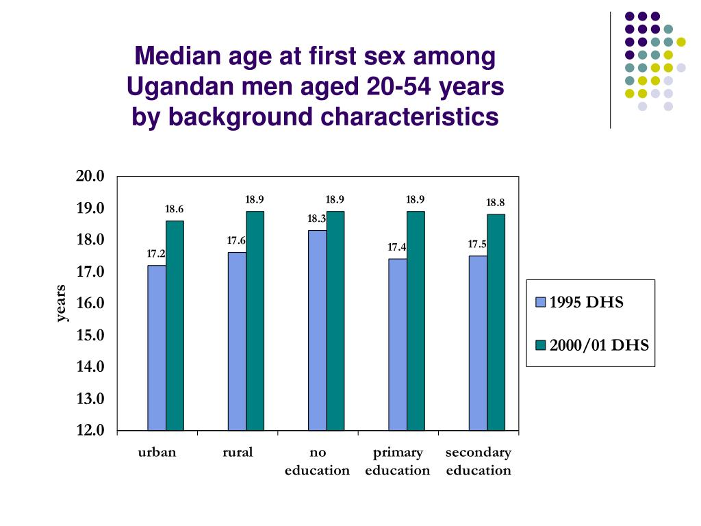 Median age at first sex among