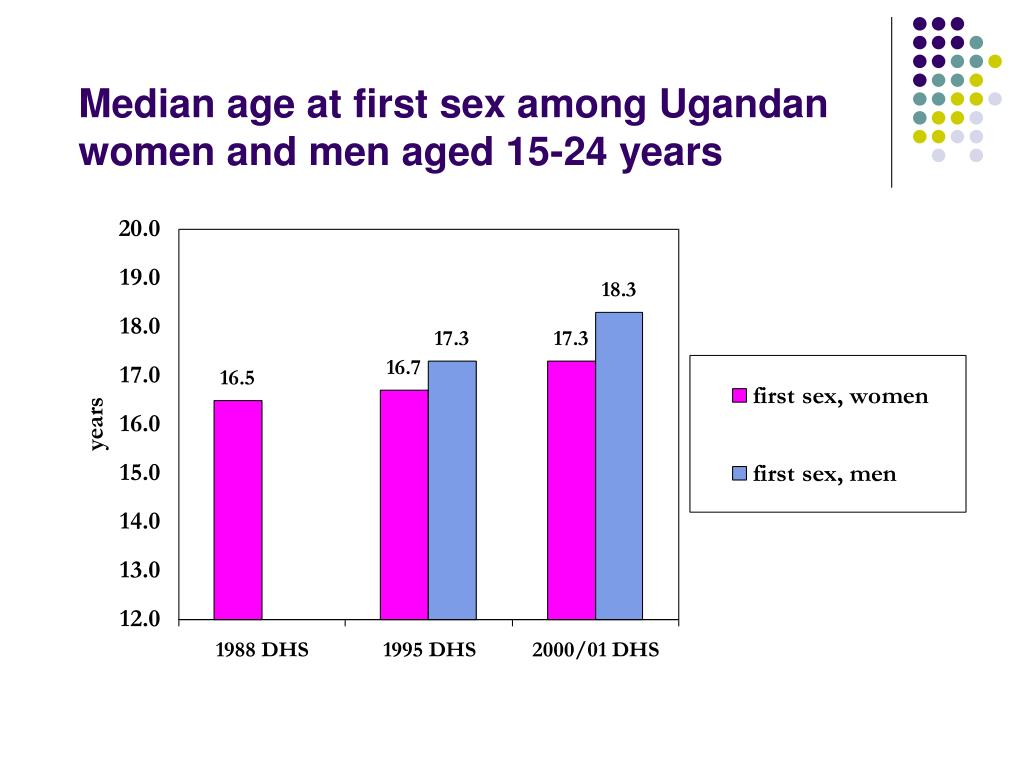 Median age at first sex among Ugandan women and men aged 15-24 years