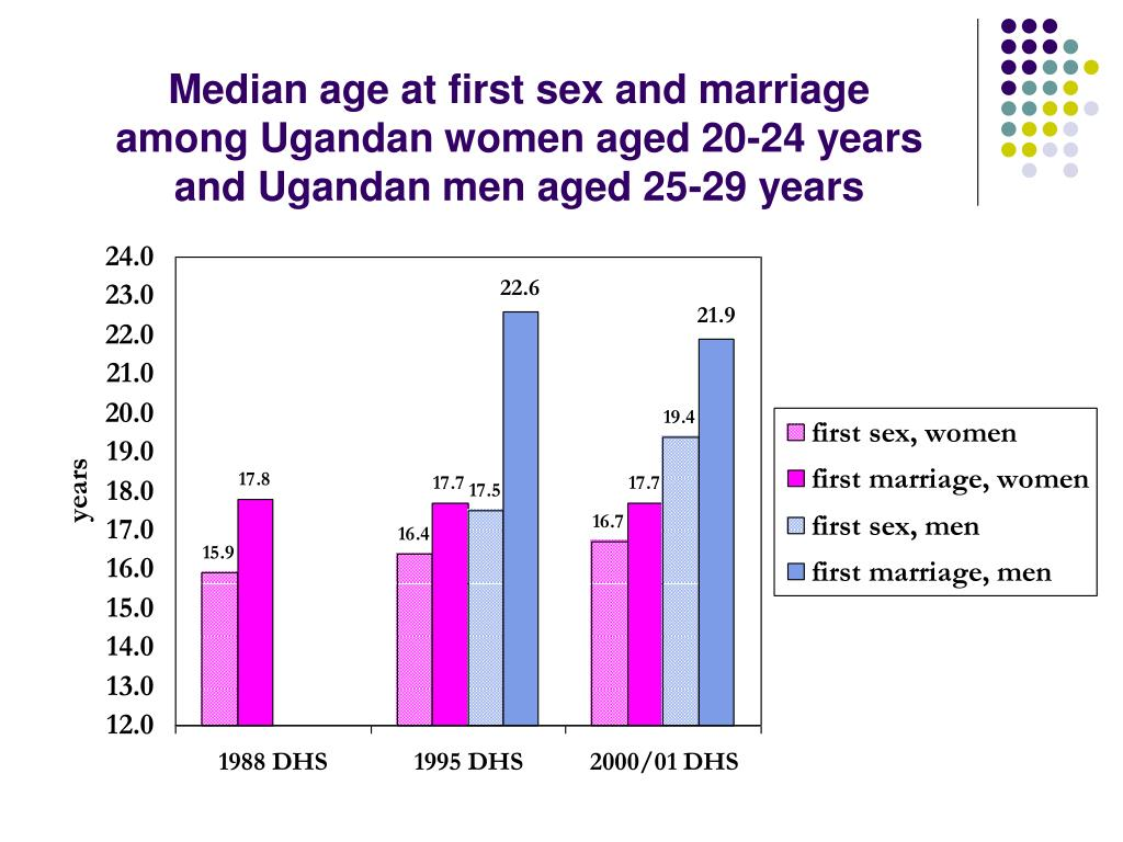 Median age at first sex and marriage