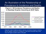 an illustration of the relationship of prevalence to incidence and deaths