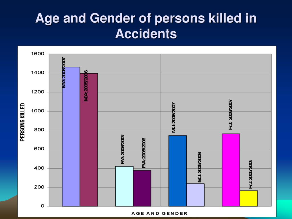 Age and Gender of persons killed in Accidents