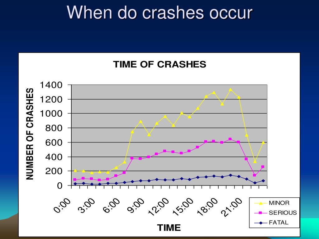 When do crashes occur