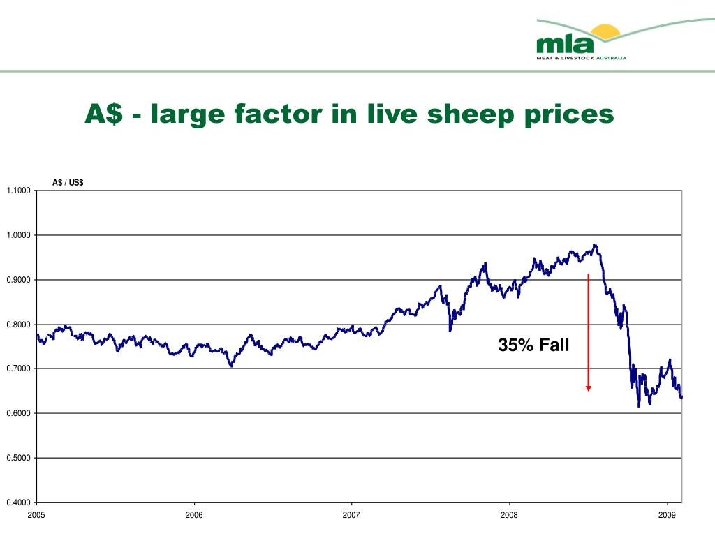 A$ - large factor in live sheep prices