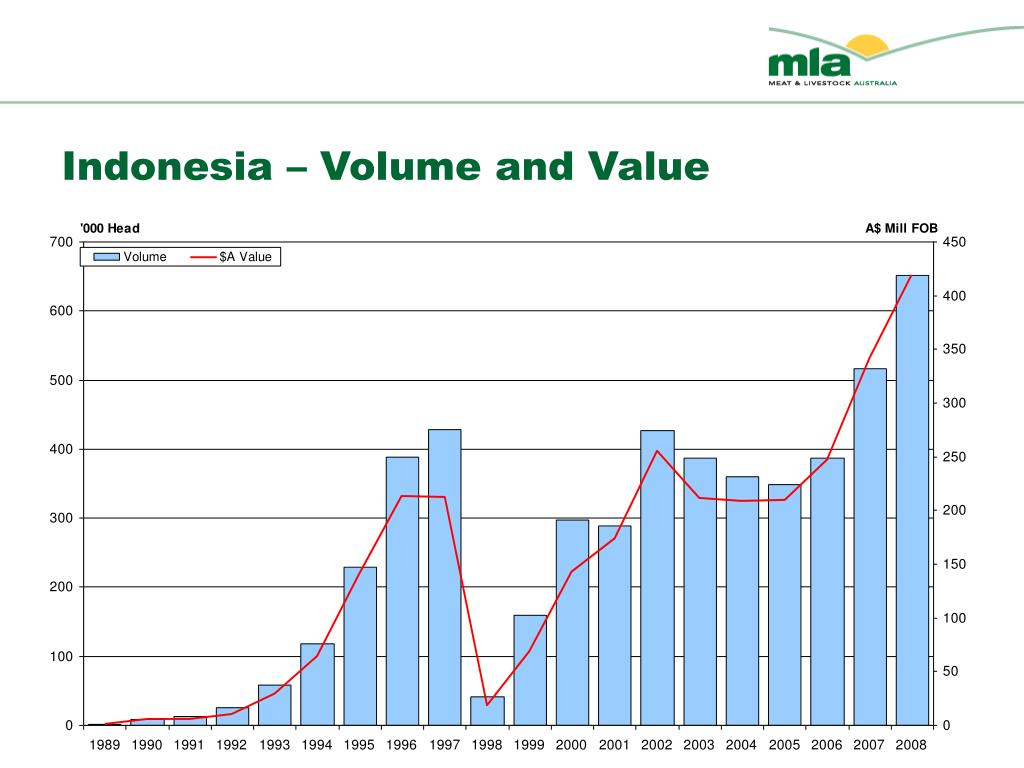 Indonesia – Volume and Value