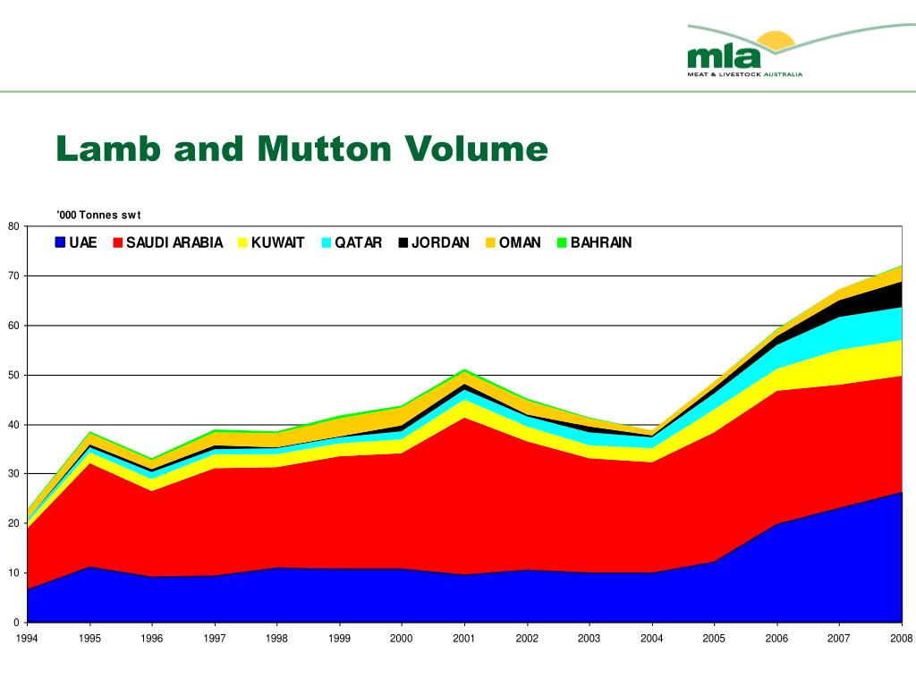 Lamb and Mutton Volume