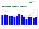 live sheep and meat volumes