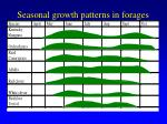 seasonal growth patterns in forages