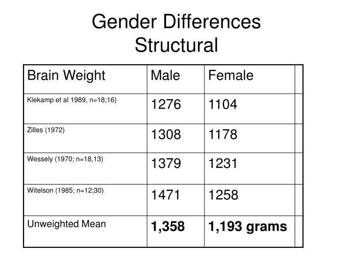 gender differences structural n.