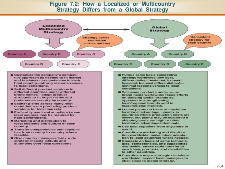 strategies for competing in global markets Download presentation powerpoint slideshow about 'lecture 9: strategies for competing in global markets' - meris an image/link below is provided (as is) to download presentation.
