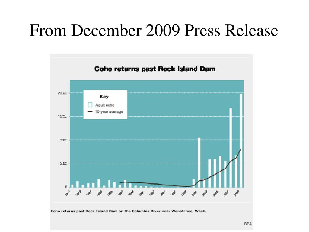 From December 2009 Press Release