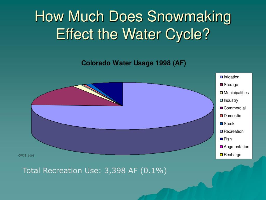 How Much Does Snowmaking Effect the Water Cycle?