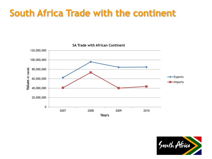 South Africa Trade with the continent