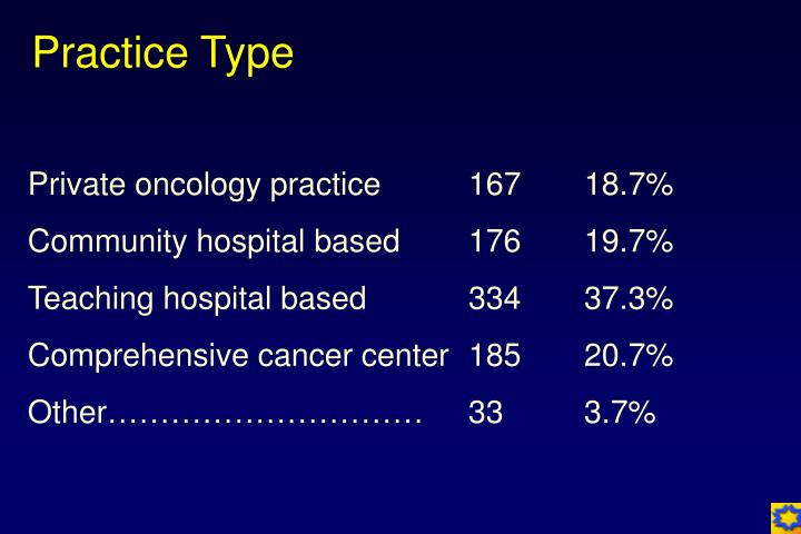Private oncology practice	167	18.7%