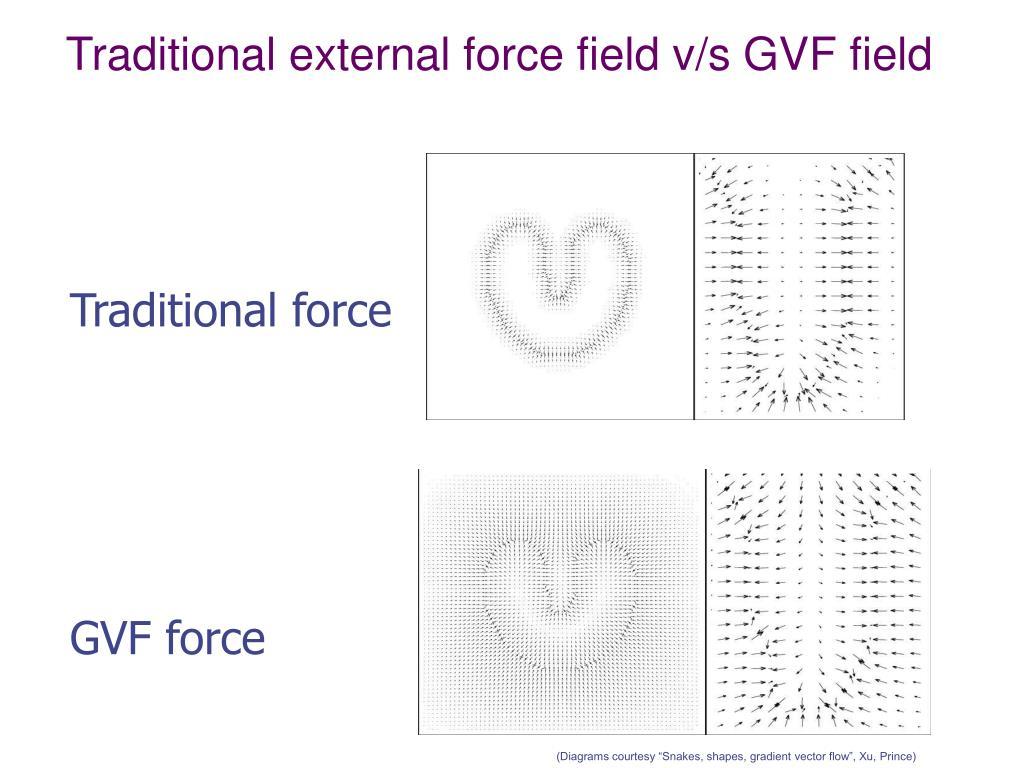 Traditional external force field v/s GVF field