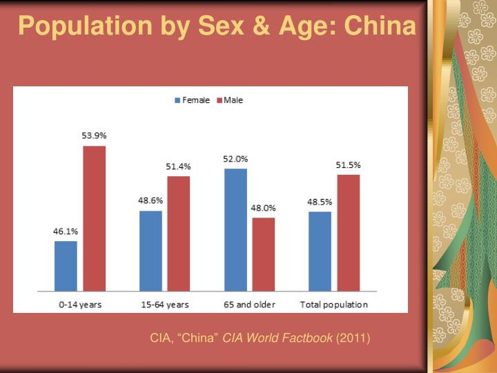 Population by Sex & Age: China