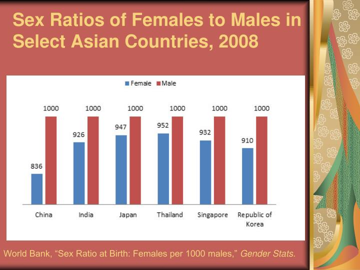 Sex Ratios of Females to Males in Select Asian Countries, 2008