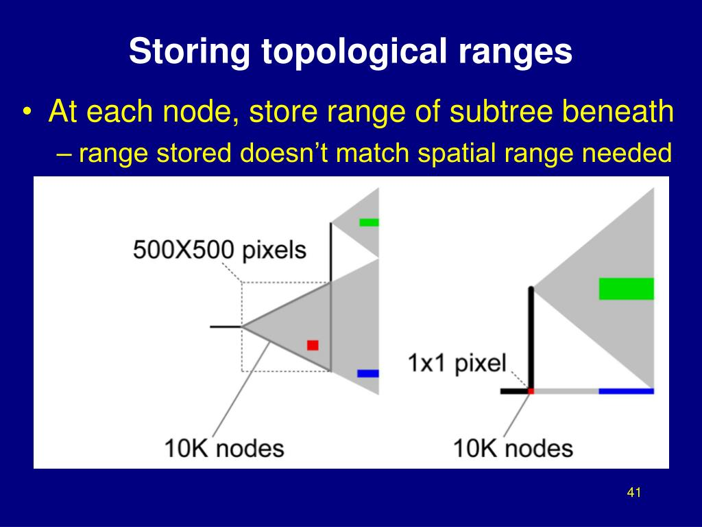 Storing topological ranges