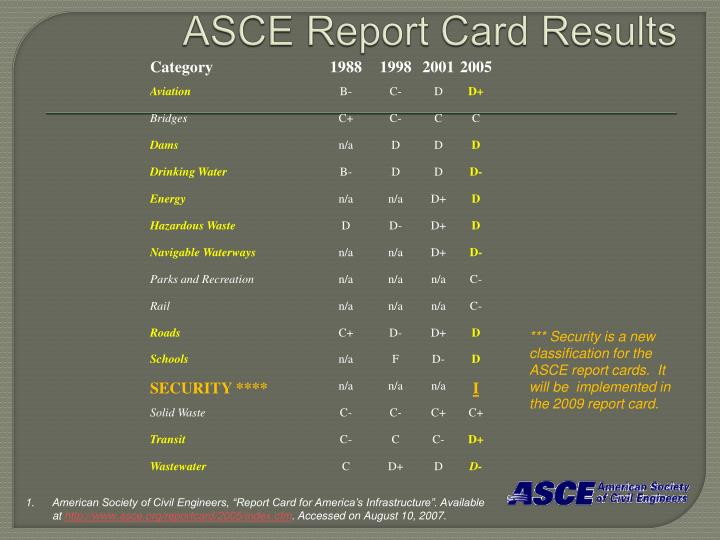 ASCE Report Card Results