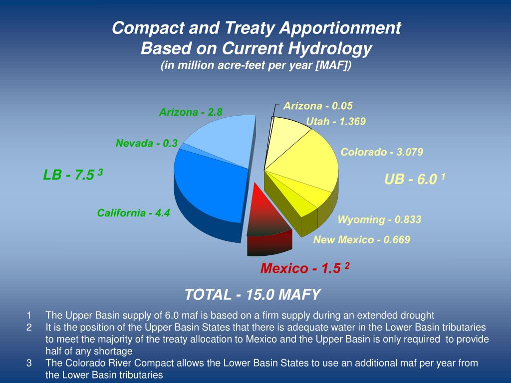 Compact and Treaty Apportionment