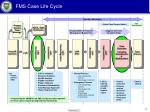 fms case life cycle