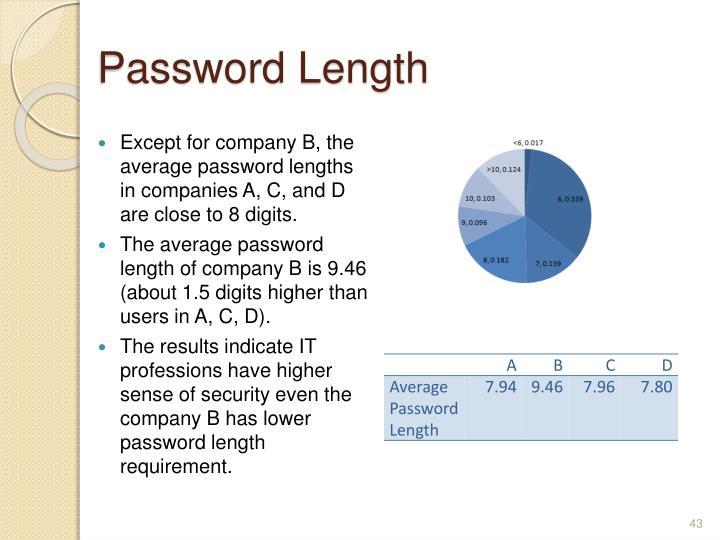 Password Length