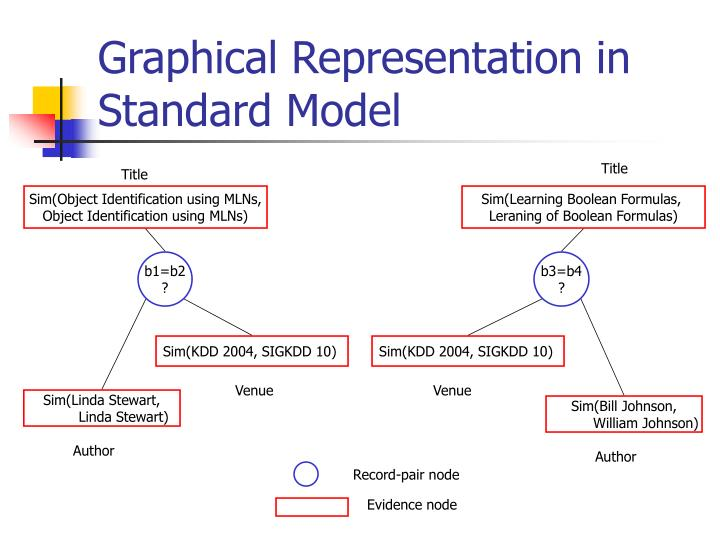 Graphical Representation in Standard Model