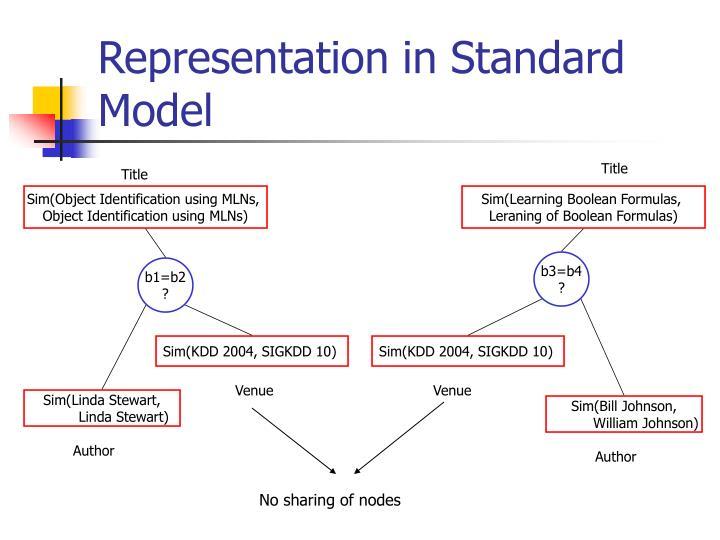 Representation in Standard Model