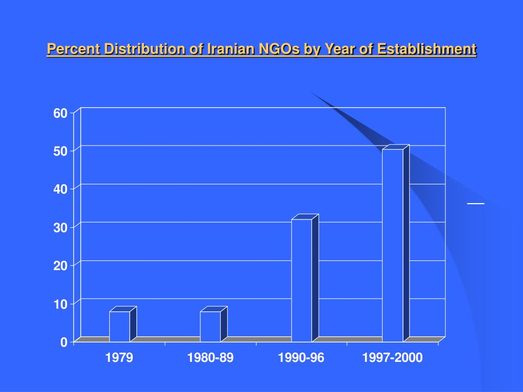 Percent Distribution of Iranian NGOs by Year of Establishment