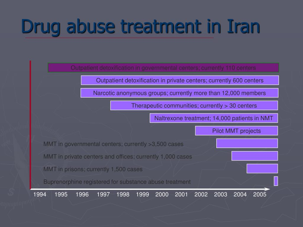 Drug abuse treatment in Iran