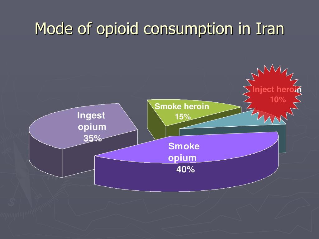 Mode of opioid consumption in Iran