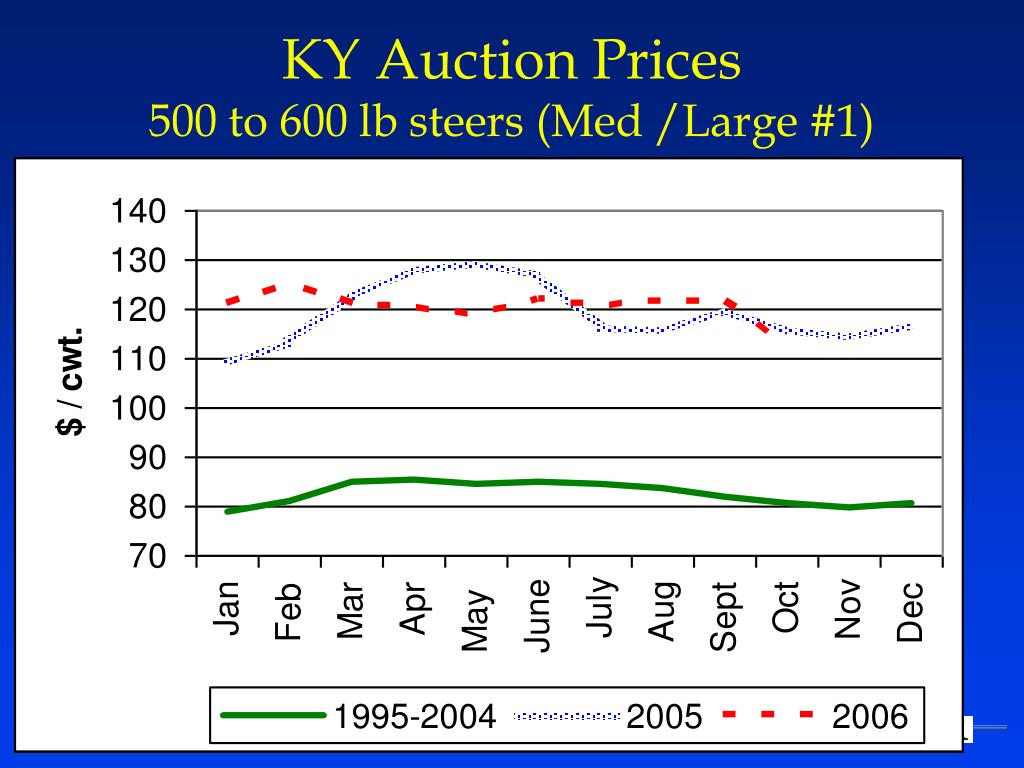 KY Auction Prices