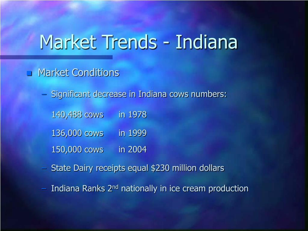 Market Trends - Indiana
