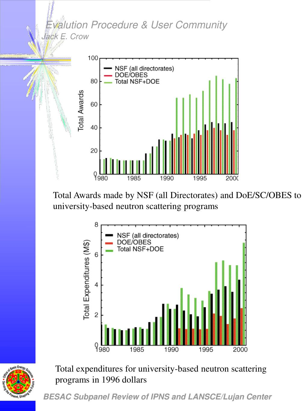 Total Awards made by NSF (all Directorates) and DoE/SC/OBES to university-based neutron scattering programs