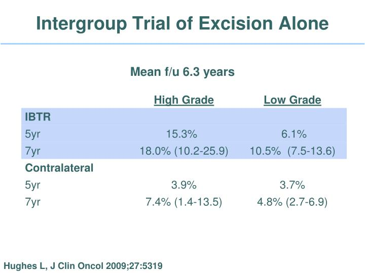 Intergroup Trial of Excision Alone