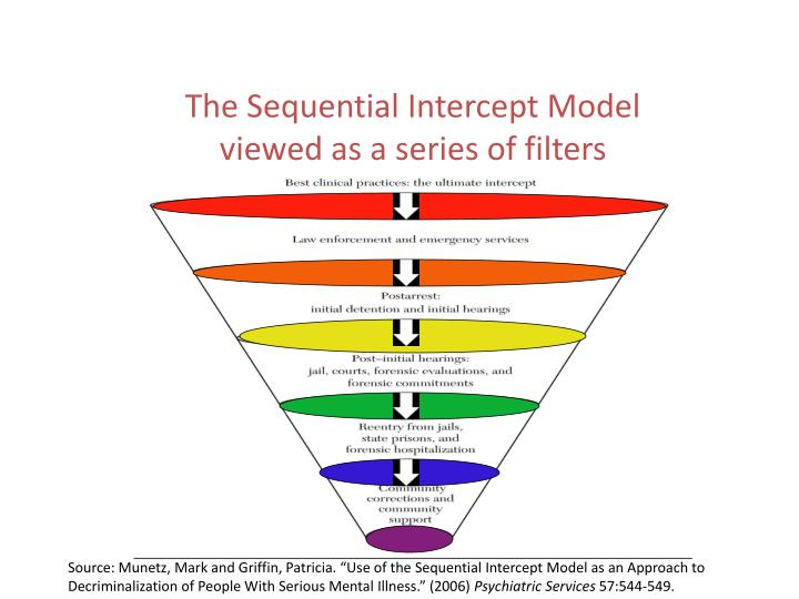 The Sequential Intercept Model viewed as a series of filters