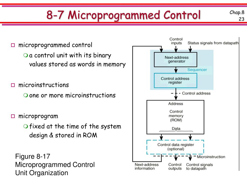 8-7 Microprogrammed Control